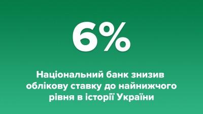 З 12.06.2020 року ставку НБУ знижено